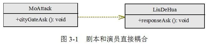 什么是IoC控制反转