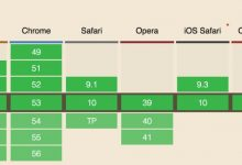 玩转CSS3弹性盒Flex布局-工具猫