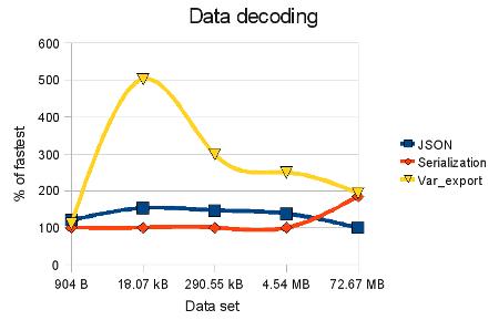 PHP数组缓存:三种方式JSON、序列化和var_export的比较