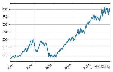 用Python也能进军金融领域