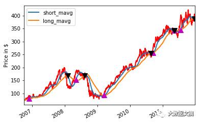 用Python也能进军金融领域?这有一份股票交易策略开发指南