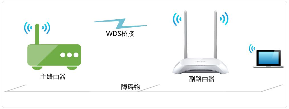 wisp-clientap-wds-router
